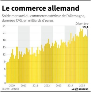 commerce-allemand